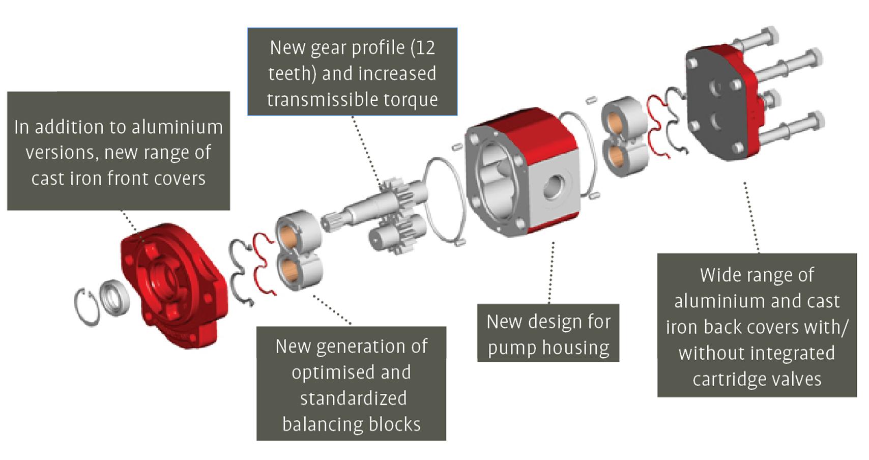 Hydraulic Gear Pump Design : Ap apm external gear pump and motor series